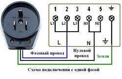 Подключение электроплиты в Кирове. Электромонтаж компанией Русский электрик
